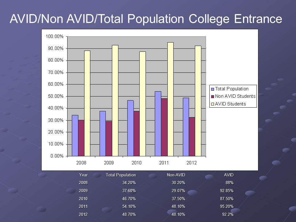 AVID/Non AVID/Total Population College Entrance