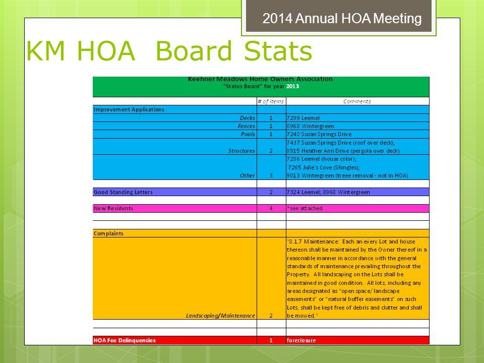 KM HOA Board Stats 2014 Annual HOA Meeting