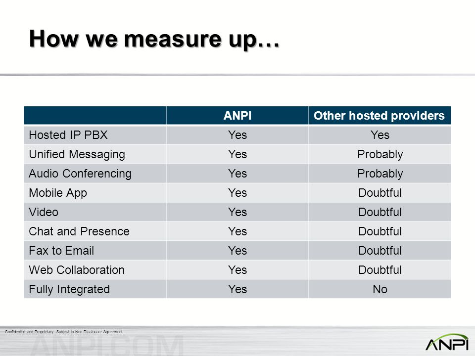 How we measure up… ANPI Other hosted providers Hosted IP PBX Yes