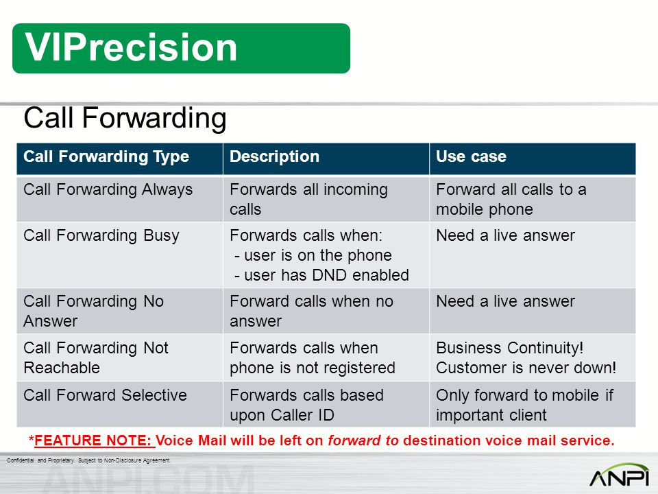 Call Forwarding Call Forwarding Type Description Use case