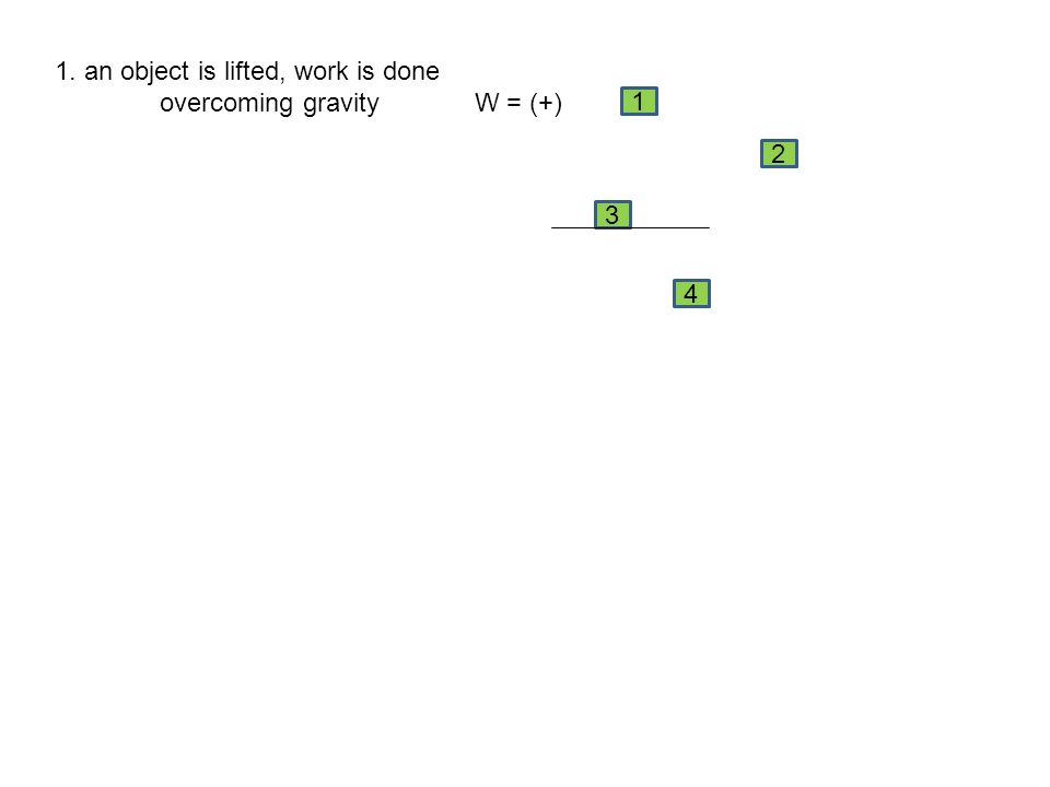 1. an object is lifted, work is done