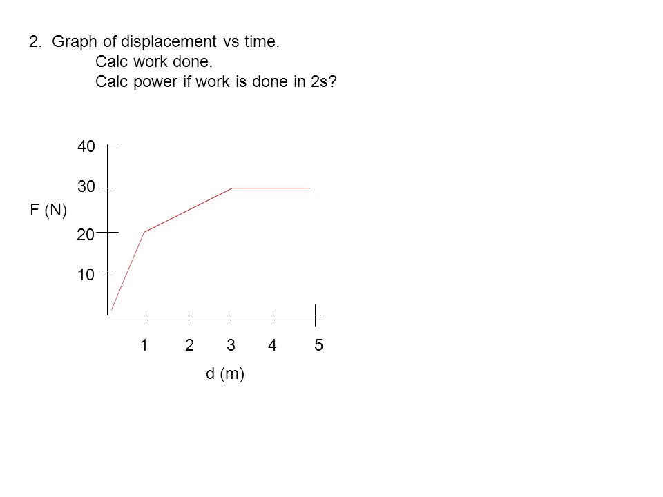 2. Graph of displacement vs time.