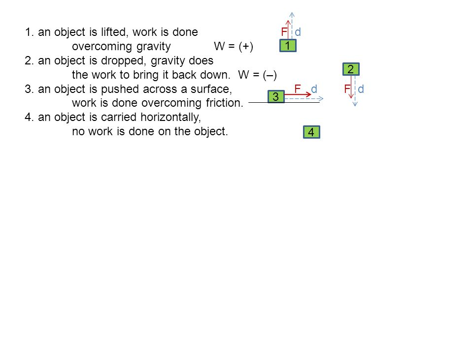 1. an object is lifted, work is done F d