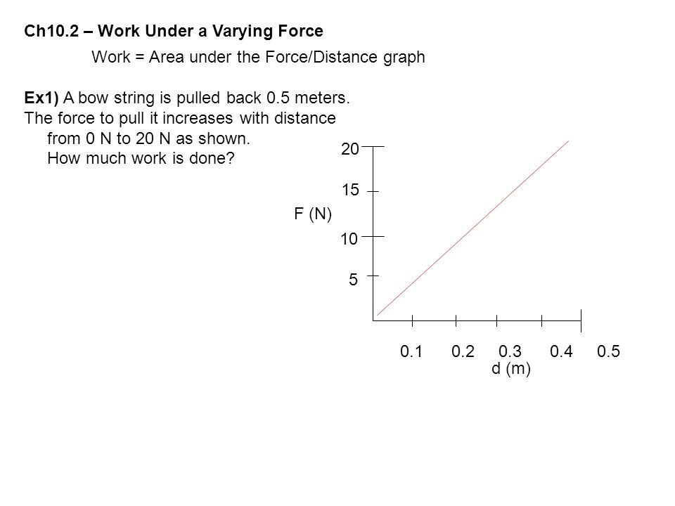 Ch10.2 – Work Under a Varying Force