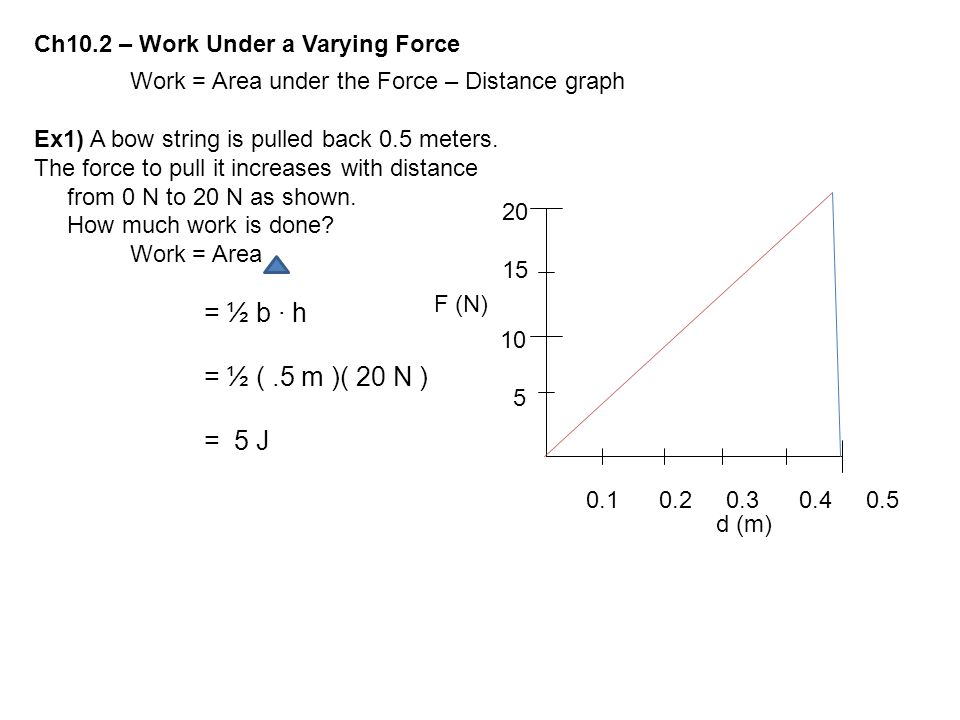 = ½ ( .5 m )( 20 N ) = 5 J Ch10.2 – Work Under a Varying Force