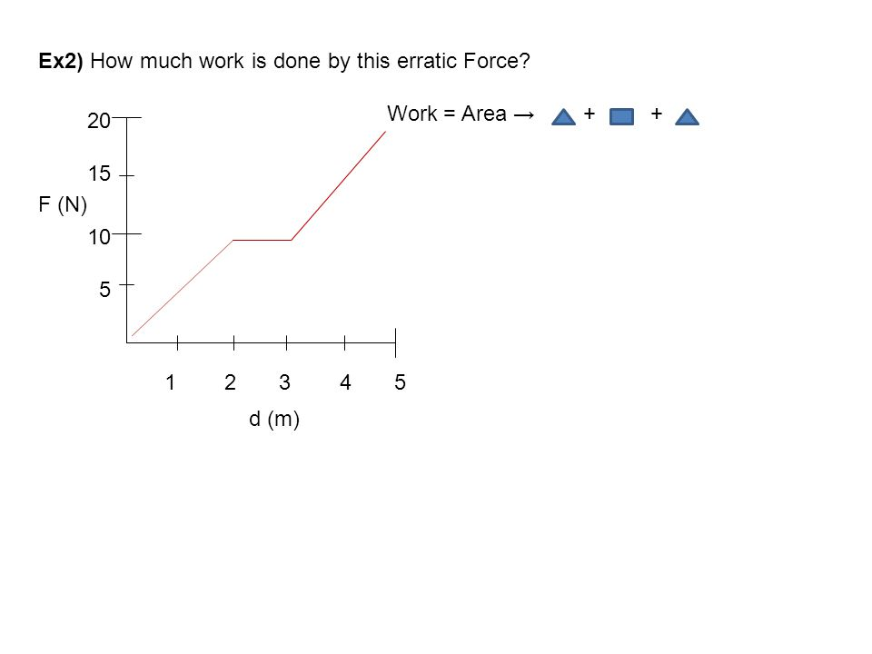 Ex2) How much work is done by this erratic Force