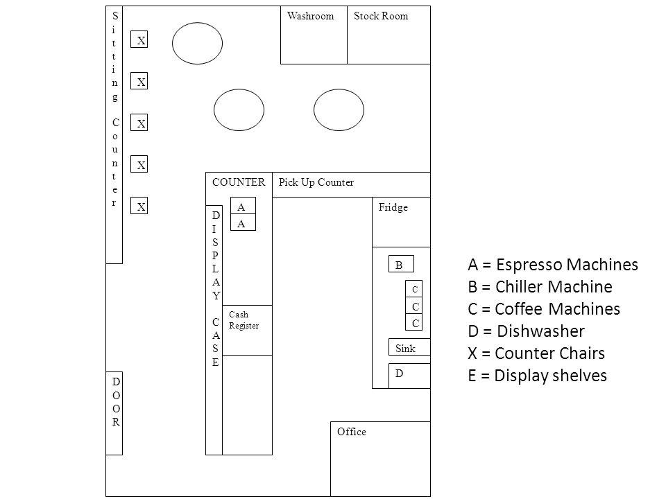 A = Espresso Machines B = Chiller Machine C = Coffee Machines