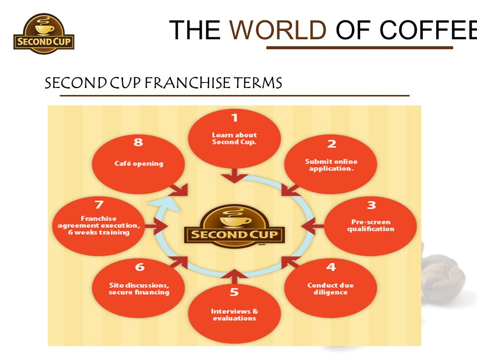 THE WORLD OF COFFEE SECOND CUP FRANCHISE TERMS