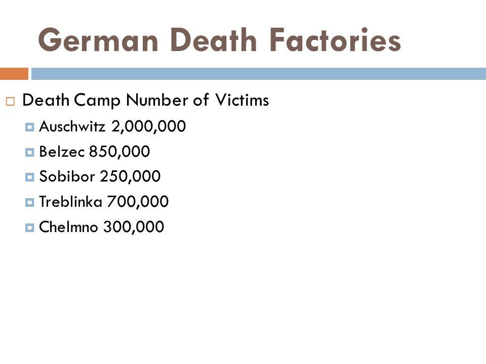 German Death Factories