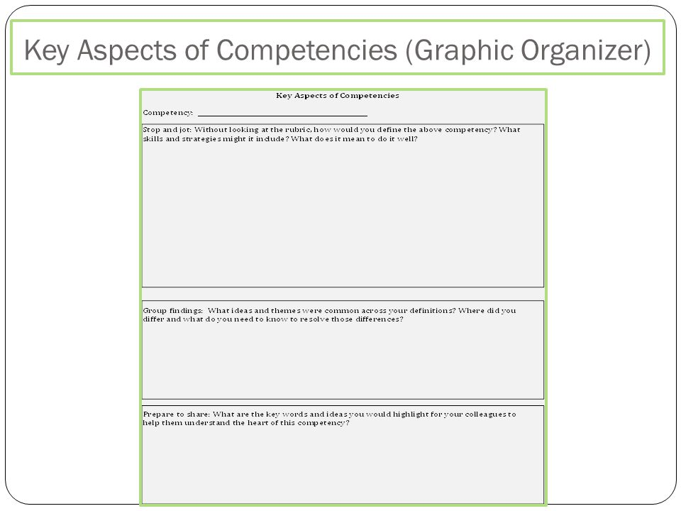 Key Aspects of Competencies (Graphic Organizer)