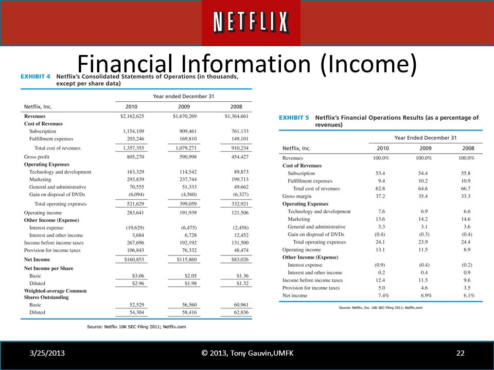 Financial Information (Income)