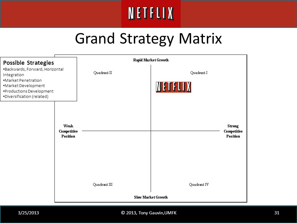 grand strategy matrix of vodafone Essays - largest database of quality sample essays and research papers on grand strategy matrix of vodafone.