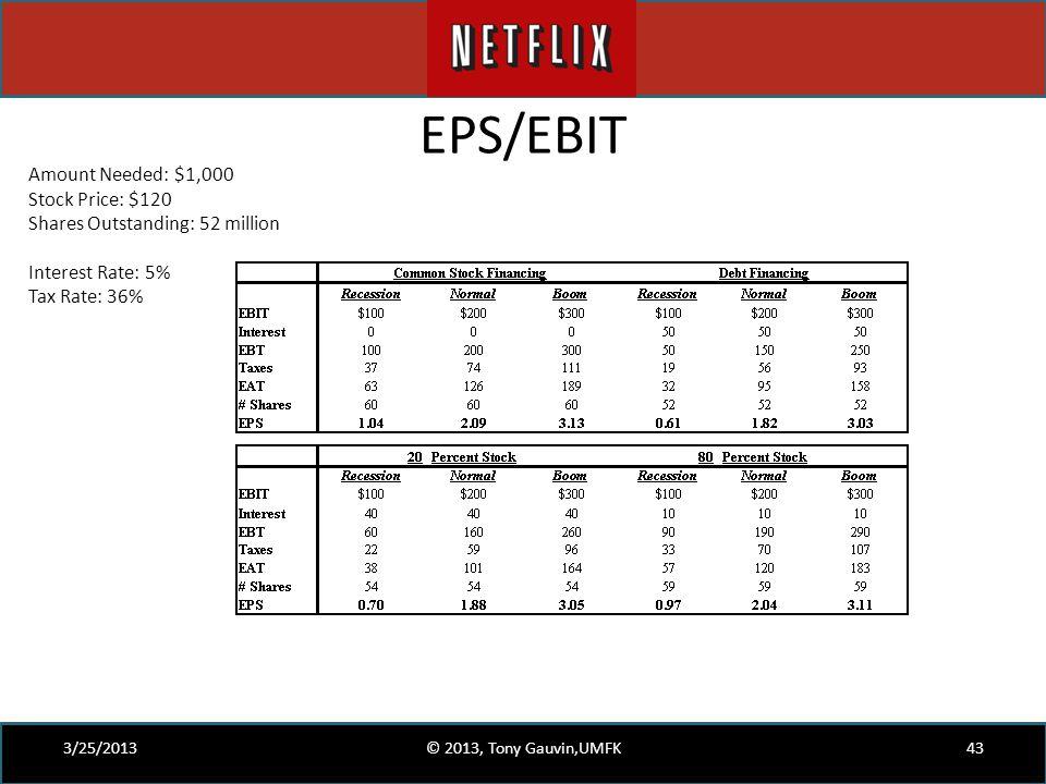 EPS/EBIT Amount Needed: $1,000 Stock Price: $120