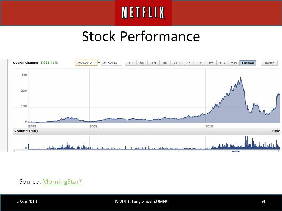 Stock Performance Source: MorningStar® 3/25/2013