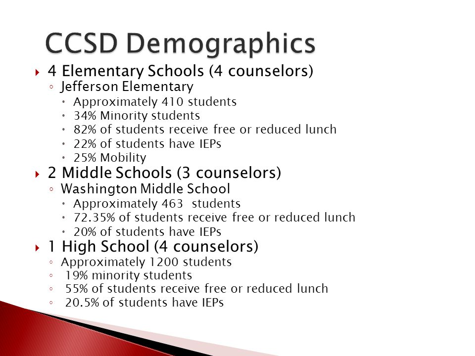 CCSD Demographics 4 Elementary Schools (4 counselors)