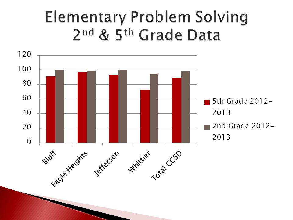 Elementary Problem Solving 2nd & 5th Grade Data