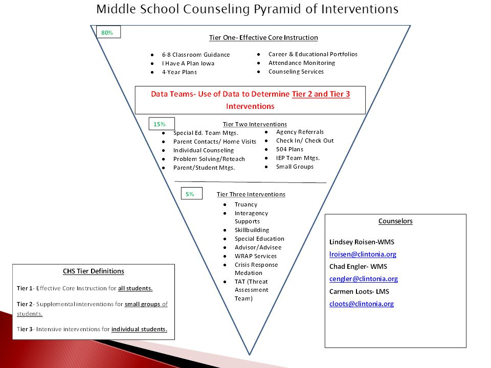 Middle School Counseling Pyramid of Interventions