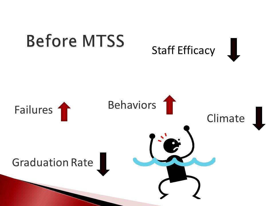 Before MTSS Staff Efficacy Behaviors Failures Climate Graduation Rate