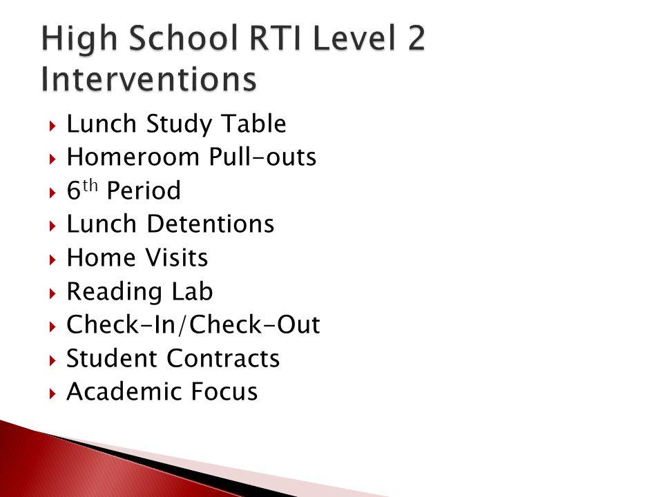 High School RTI Level 2 Interventions