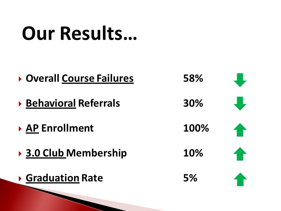 Our Results… Overall Course Failures 58% Behavioral Referrals 30%