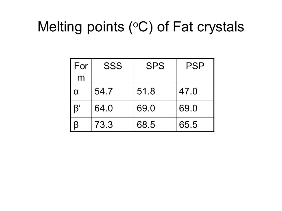 Melting points (oC) of Fat crystals
