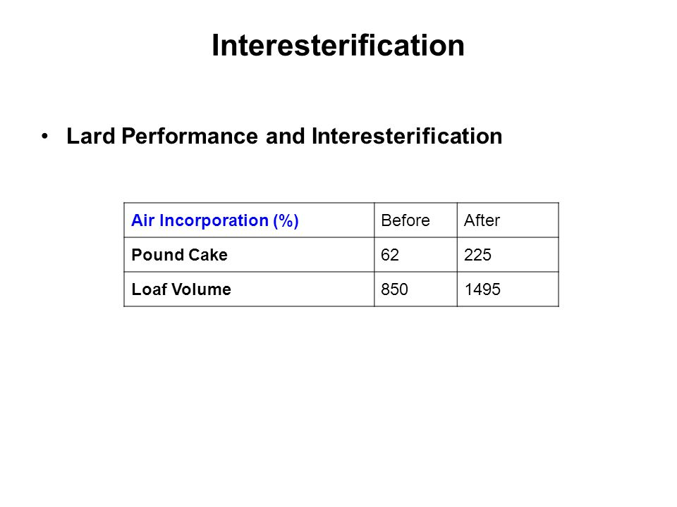 Interesterification Lard Performance and Interesterification