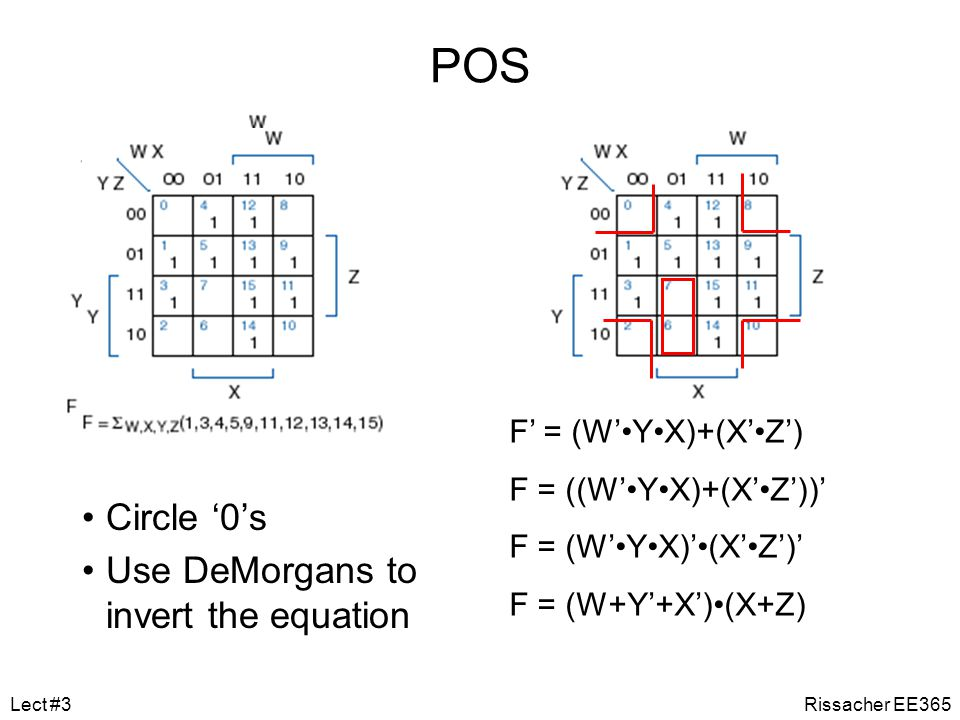 POS Circle '0's Use DeMorgans to invert the equation