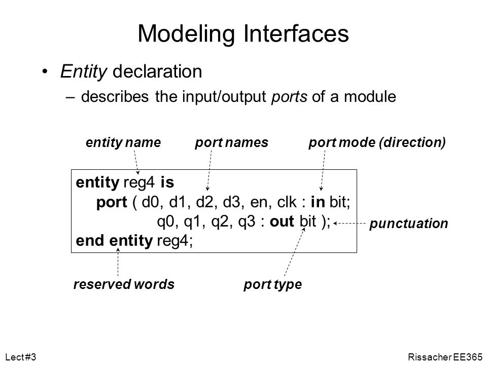 Modeling Interfaces Entity declaration