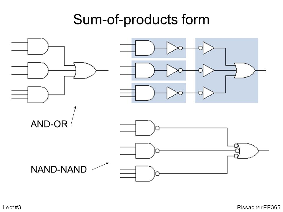 Sum-of-products form AND-OR NAND-NAND Lect #3 Rissacher EE365