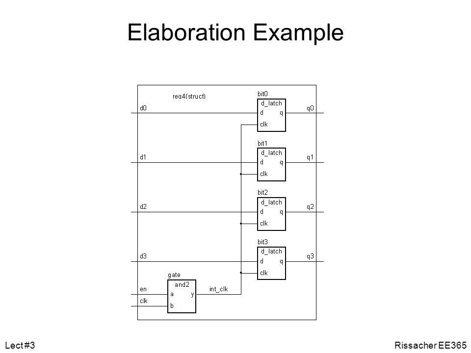 Elaboration Example Lect #3 Rissacher EE365