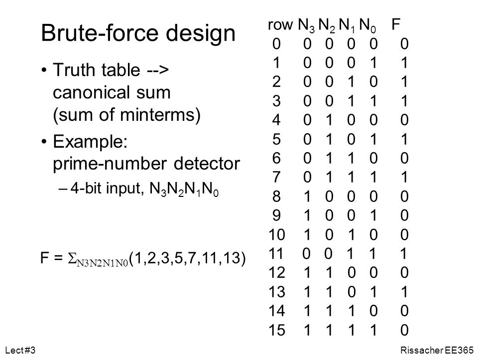 Brute-force design Truth table --> canonical sum (sum of minterms)