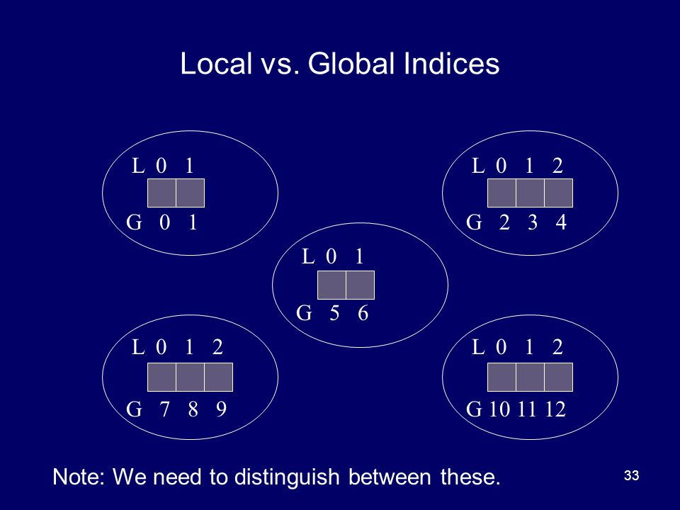 Local vs. Global Indices