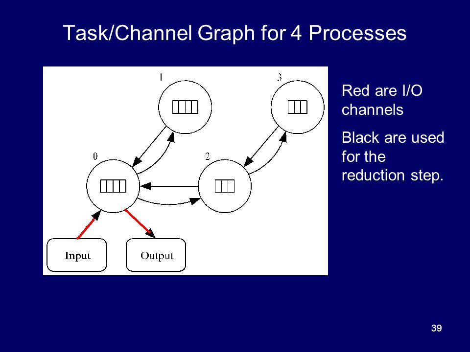 Task/Channel Graph for 4 Processes