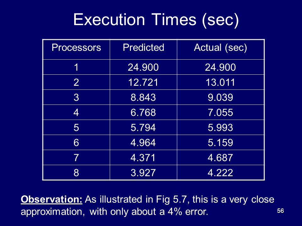 Execution Times (sec) Processors Predicted Actual (sec) 1 24.900 2