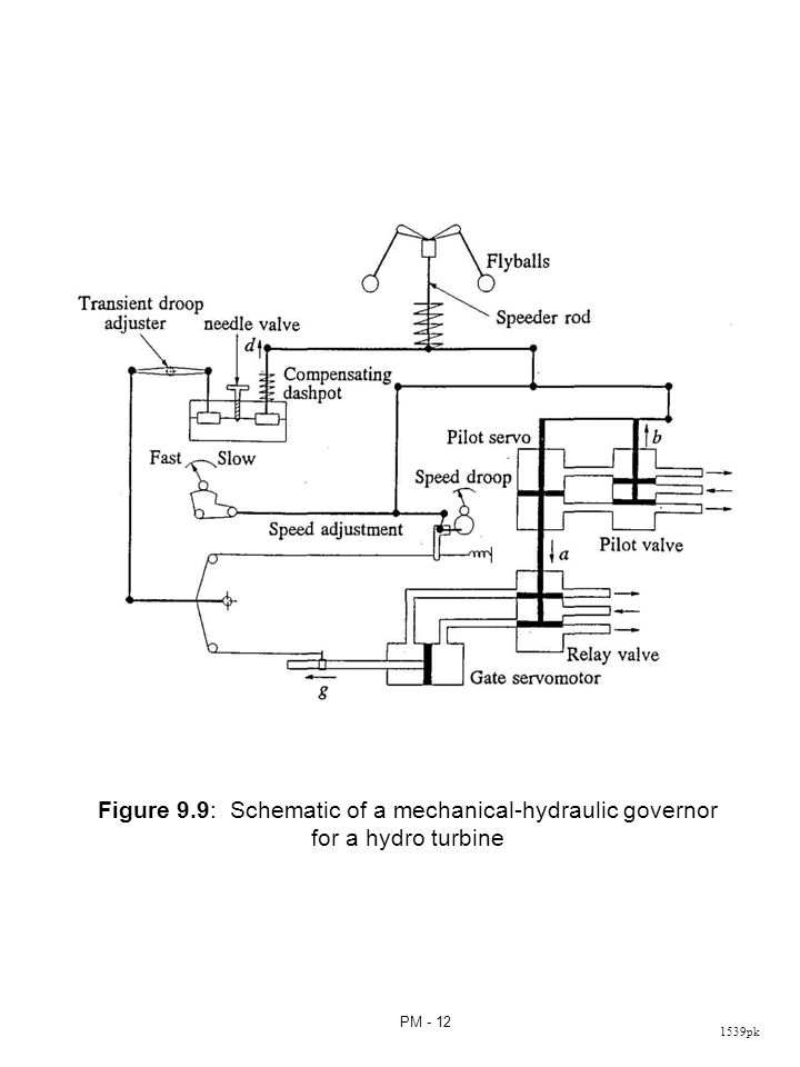 Figure 9.10: Model of governors for hydraulic turbines