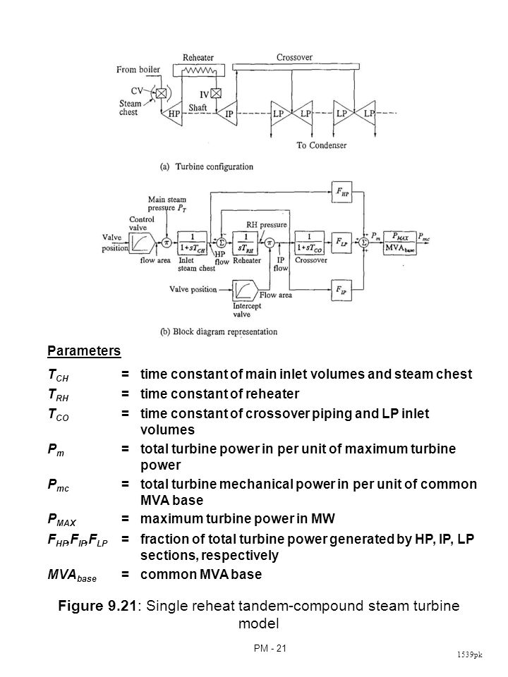 Simplified Transfer Function of a Steam Turbine