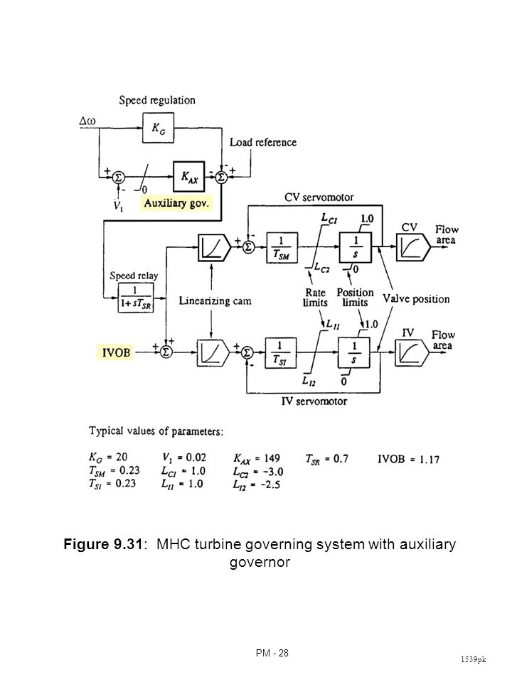 The electro-hydraulic control (EHC) systems use electronic circuits in place of mechanical components associated with the MHC in the low-power portions