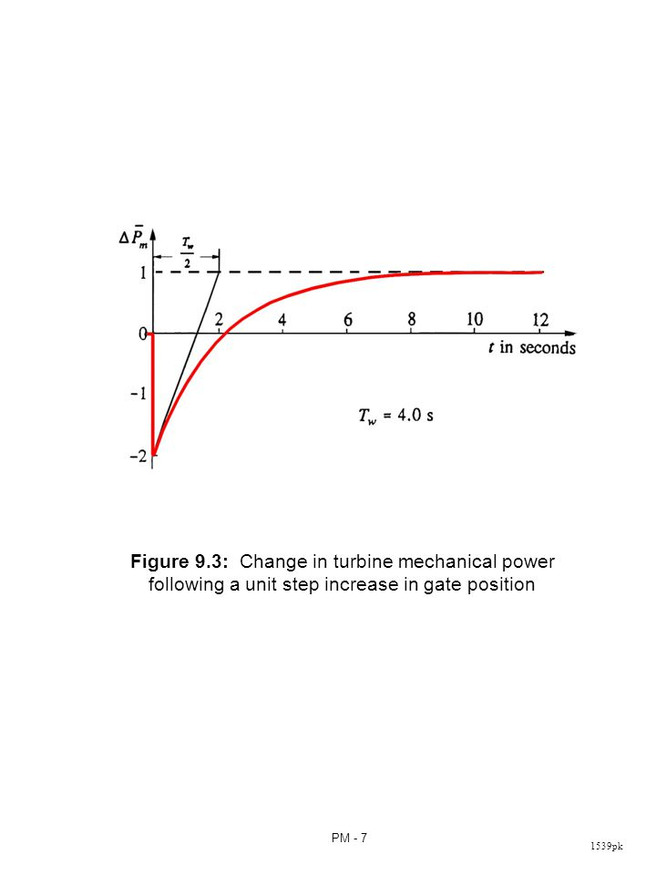 Immediately following a unit increase in gate position, the mechanical power actually decreases by 2.0 per unit. It then increases exponentially with a time constant of Tw/2 to a steady state value of 1.0 per unit above the initial steady state value