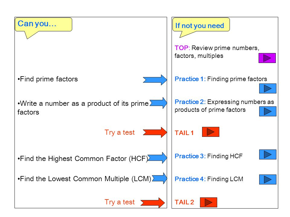 Can you… If not you need Find prime factors