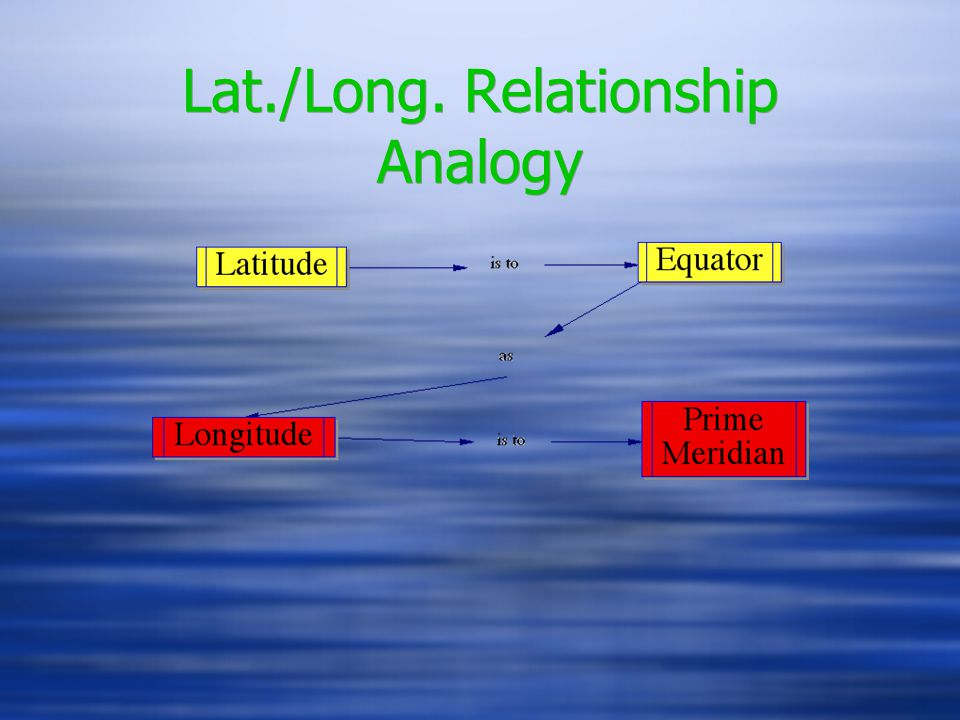 Lat./Long. Relationship Analogy