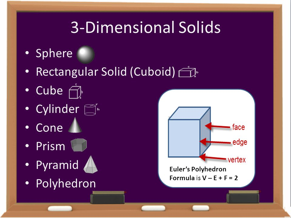3-Dimensional Solids Sphere Rectangular Solid (Cuboid) Cube Cylinder