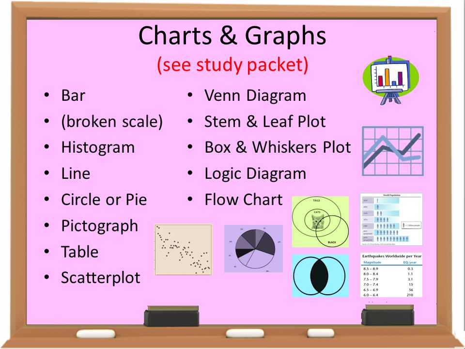 Charts & Graphs (see study packet)