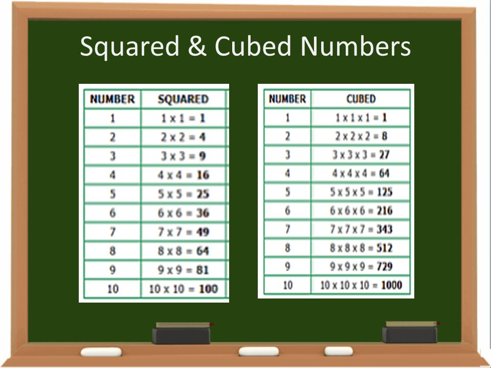 Squared & Cubed Numbers