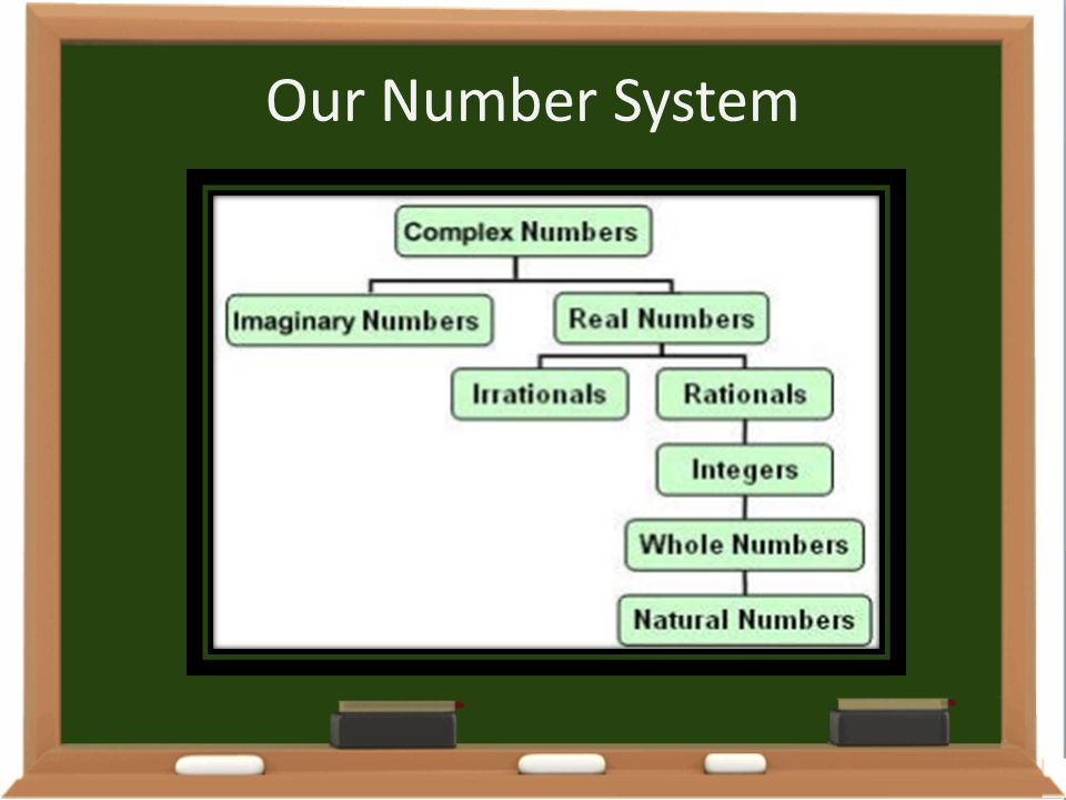 Our Number System
