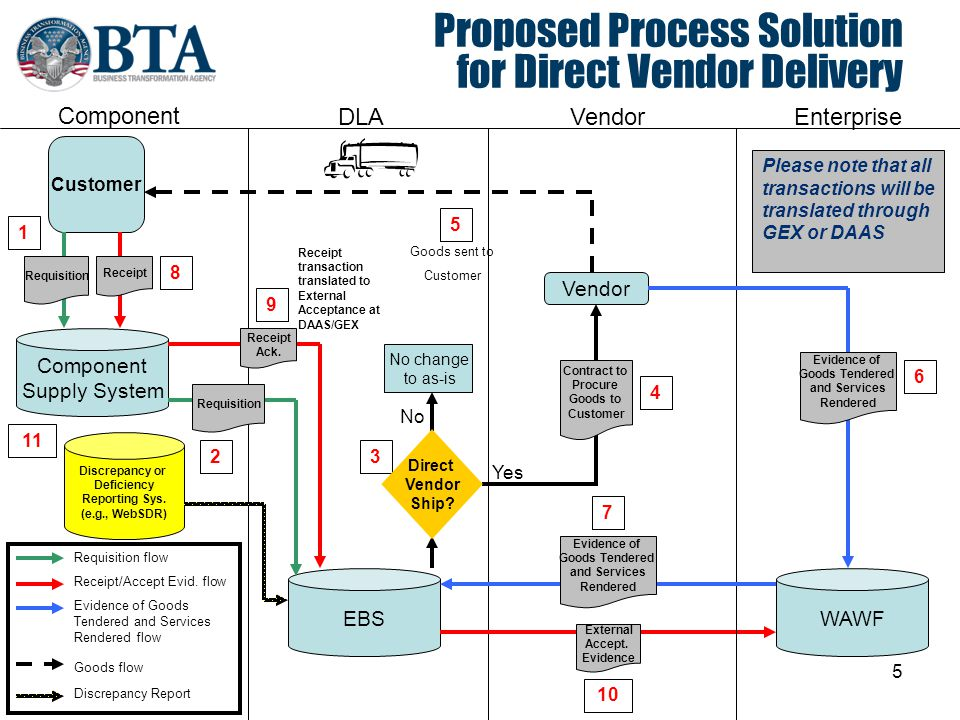 Proposed Process Solution for Direct Vendor Delivery