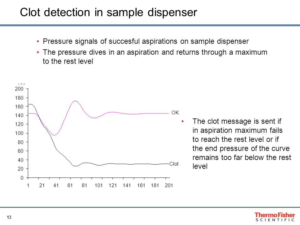 Clot detection in sample dispenser