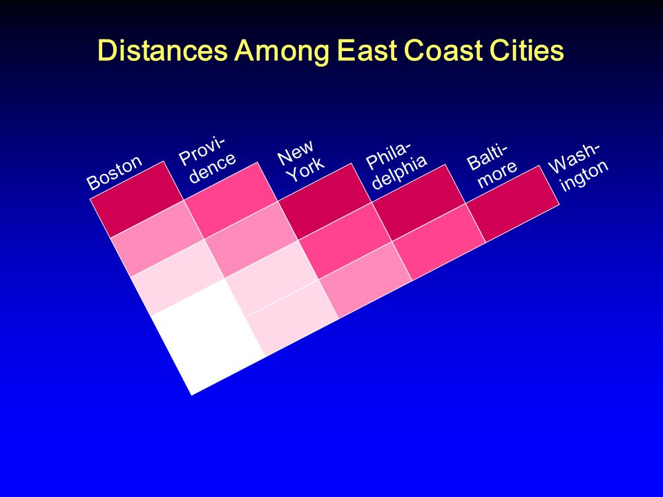 Distances Among East Coast Cities