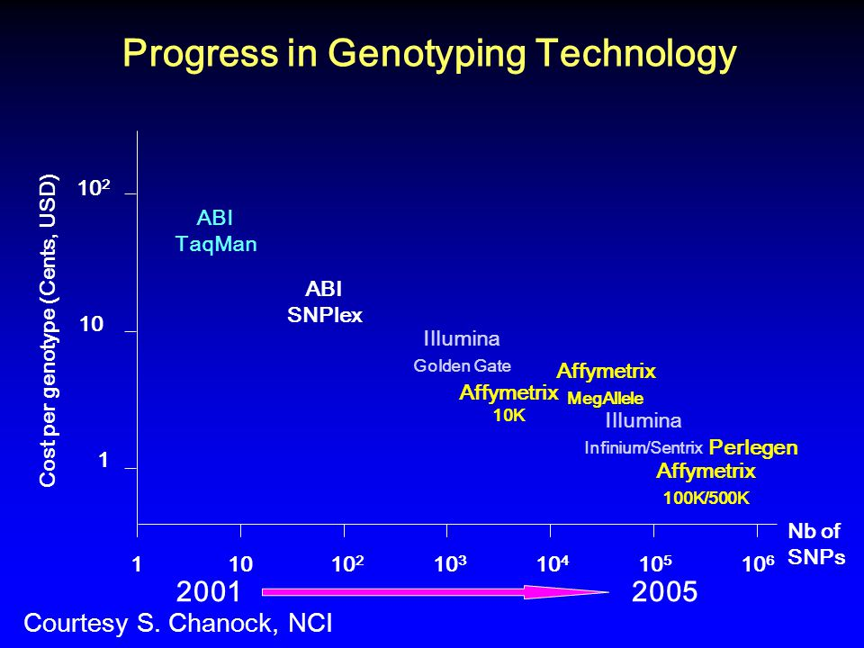 Progress in Genotyping Technology