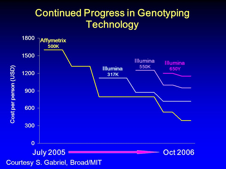 Continued Progress in Genotyping Technology