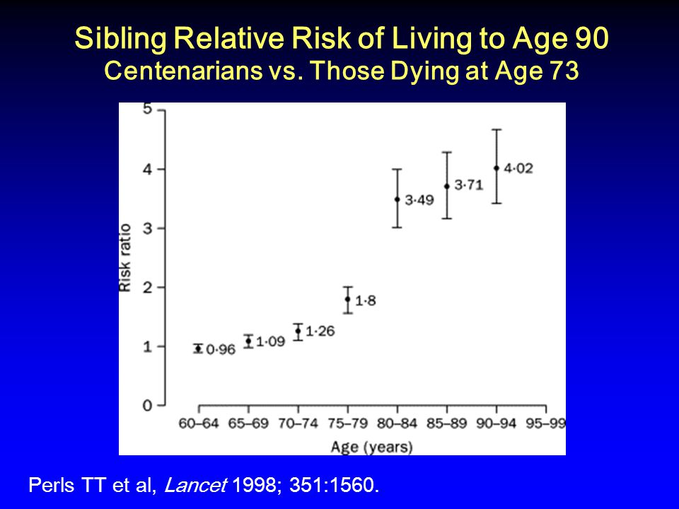 Sibling Relative Risk of Living to Age 90 Centenarians vs